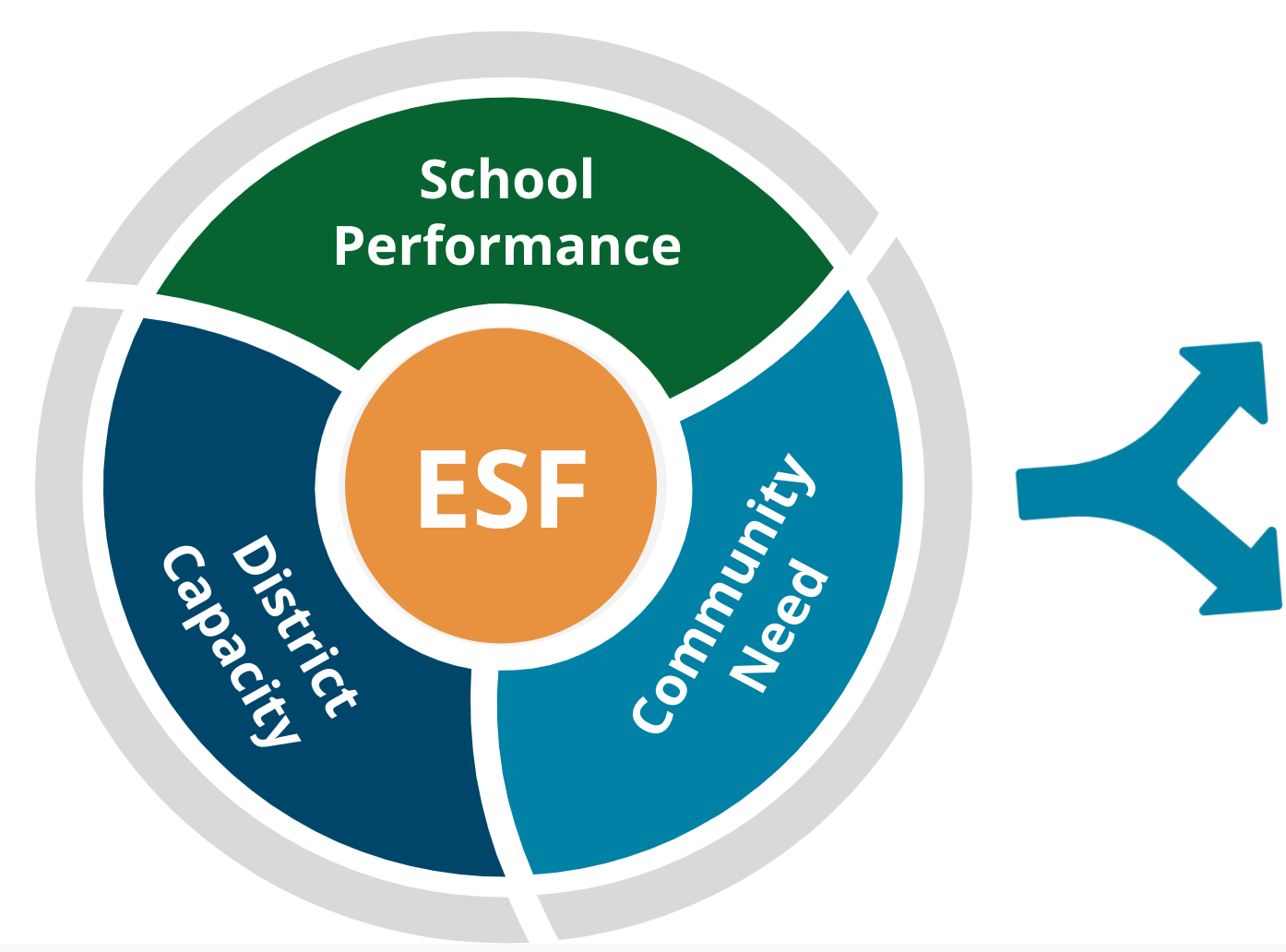 School Performance, Community Need and District Capacity with ESF central to analysis